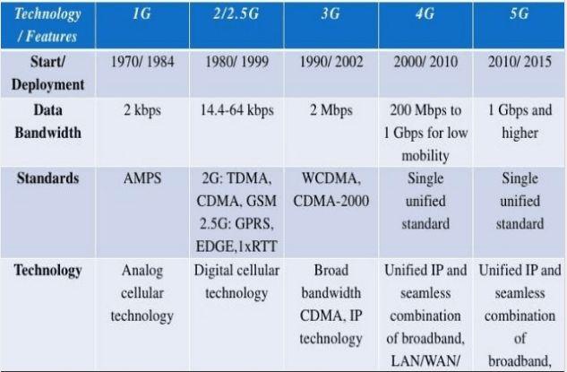 1G vs 2G vs 3G vs 4G vs 5G