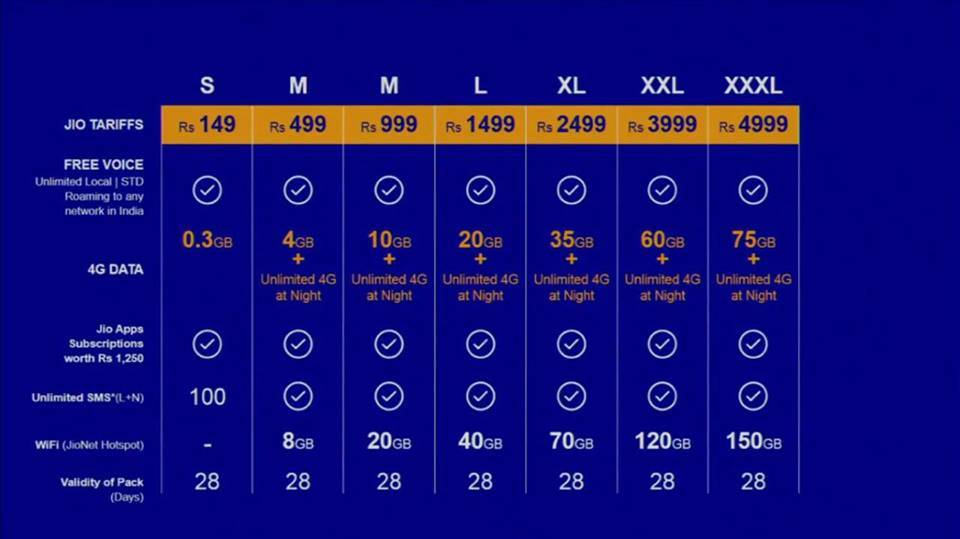 Reliance Jio 4G plans internet plans prepaid plans