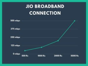 How to Get jio broadband connection